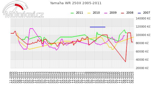 Yamaha WR 250X 2005-2011