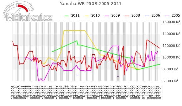 Yamaha WR 250R 2005-2011