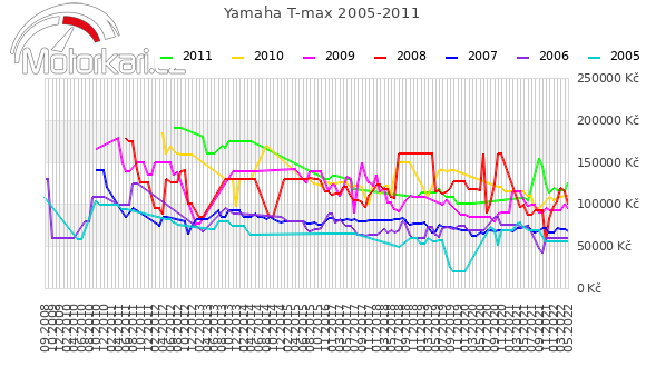 Yamaha T-max 2005-2011