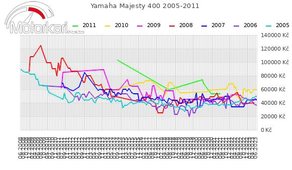 Yamaha Majesty 400 2005-2011