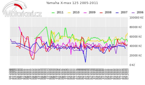 Yamaha X-max 125 2005-2011
