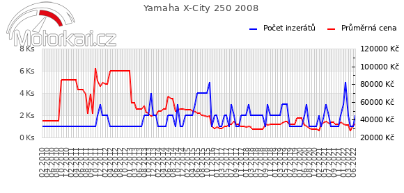 Yamaha X-City 250 2008