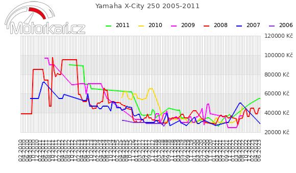 Yamaha X-City 250 2005-2011