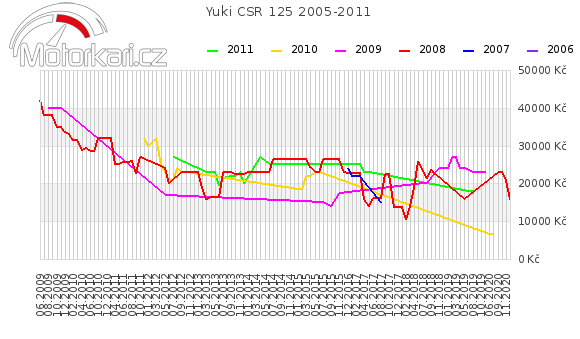 Yuki CSR 125 2005-2011