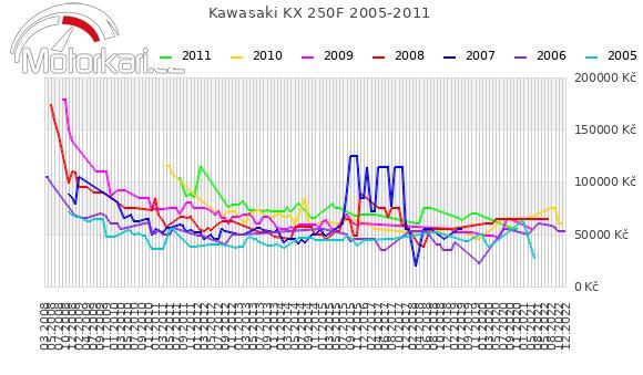 Kawasaki KX 250F 2005-2011
