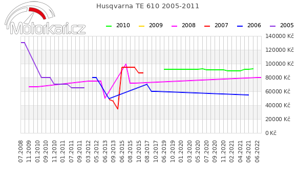 Husqvarna TE 610 2005-2011