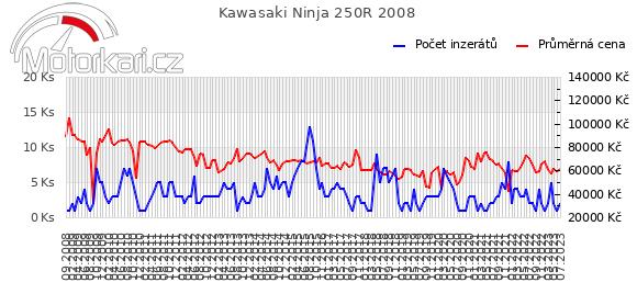 Kawasaki Ninja 250R 2008