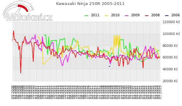 Kawasaki Ninja 250R 2005-2011