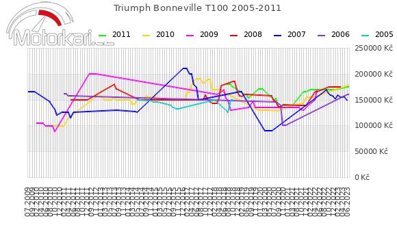 Triumph Bonneville T100 2005-2011