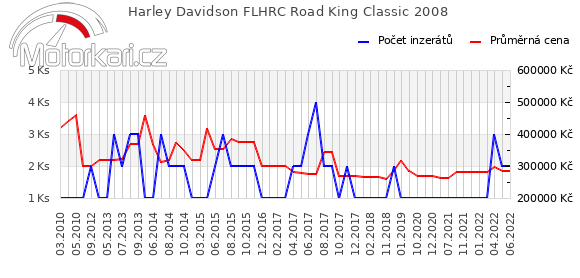 Harley Davidson FLHRC Road King Classic 2008