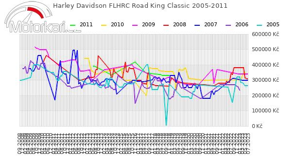 Harley Davidson FLHRC Road King Classic 2005-2011