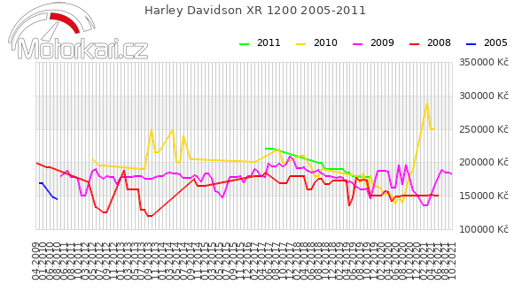 Harley Davidson XR 1200 2005-2011