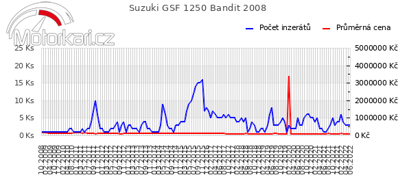 Suzuki GSF 1250 Bandit 2008