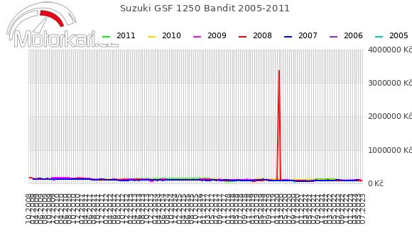 Suzuki GSF 1250 Bandit 2005-2011