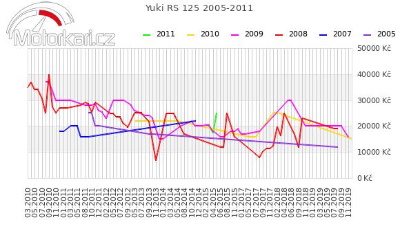Yuki RS 125 2005-2011
