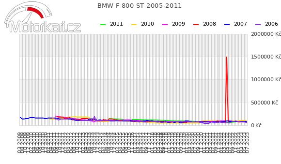 BMW F 800 ST 2005-2011