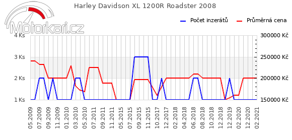 Harley Davidson XL 1200R Roadster 2008