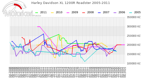 Harley Davidson XL 1200R Roadster 2005-2011