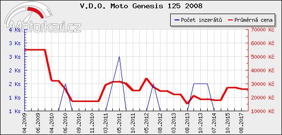 V.D.O. Moto Genesis 125 2008