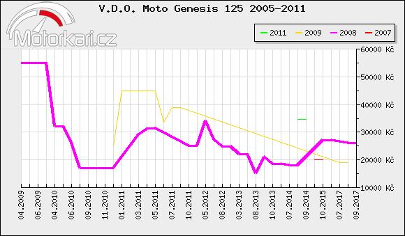 V.D.O. Moto Genesis 125 2005-2011