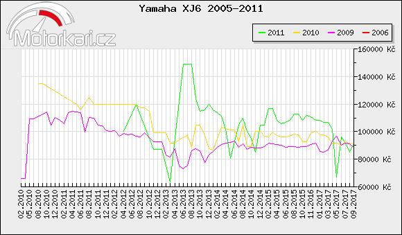 Yamaha XJ6 2005-2011