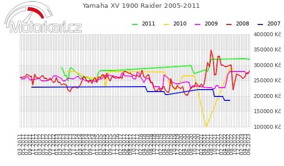 Yamaha XV 1900 Raider 2005-2011