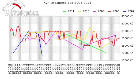 Kymco Super8 125 2005-2011