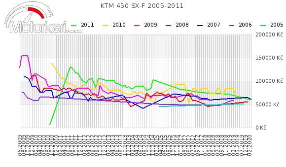 KTM 450 SX-F 2005-2011