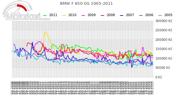 BMW F 650 GS 2005-2011
