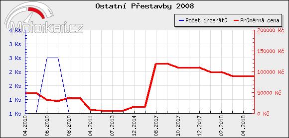 Ostatní Pøestavby 2008
