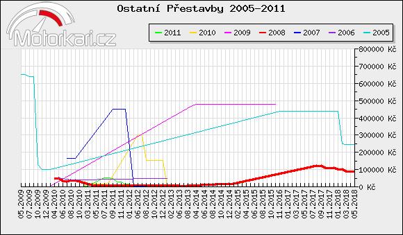 Ostatní Pøestavby 2005-2011