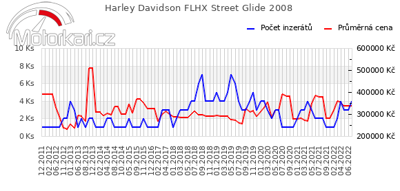 Harley Davidson FLHX Street Glide 2008