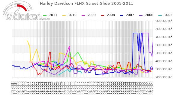 Harley Davidson FLHX Street Glide 2005-2011