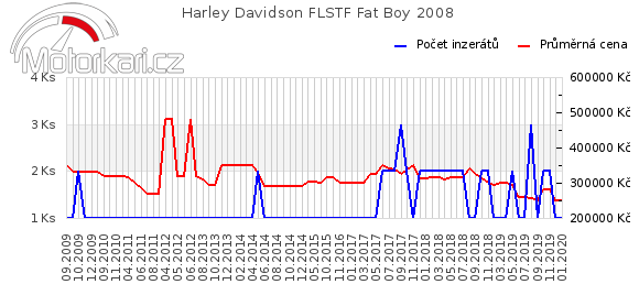 Harley Davidson FLSTF Fat Boy 2008