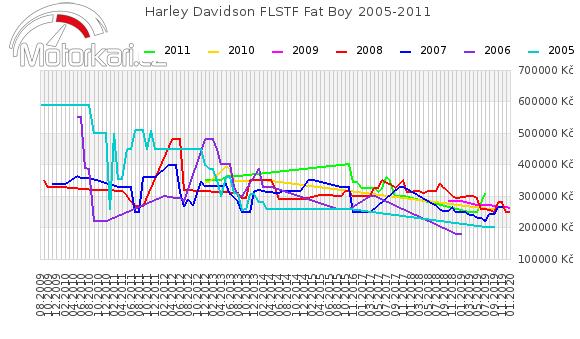 Harley Davidson FLSTF Fat Boy 2005-2011