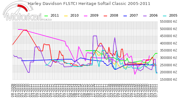 Harley Davidson FLSTCI Heritage Softail Classic 2005-2011
