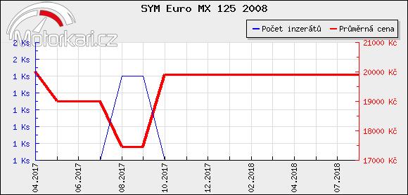 SYM Euro MX 125 2008