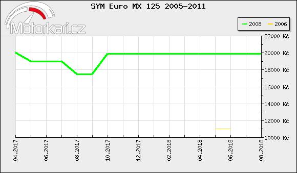 SYM Euro MX 125 2005-2011