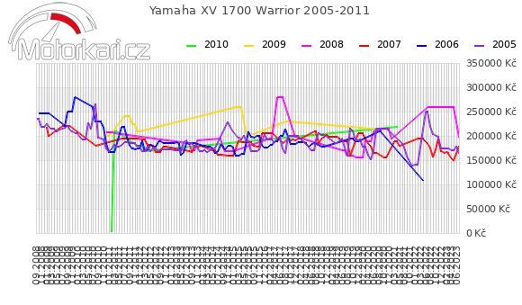 Yamaha XV 1700 Warrior 2005-2011