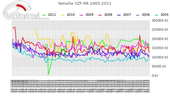 Yamaha YZF-R6 2005-2011