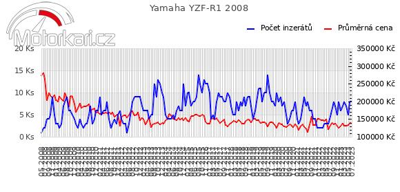 Yamaha YZF-R1 2008