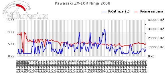Kawasaki ZX-10R Ninja 2008