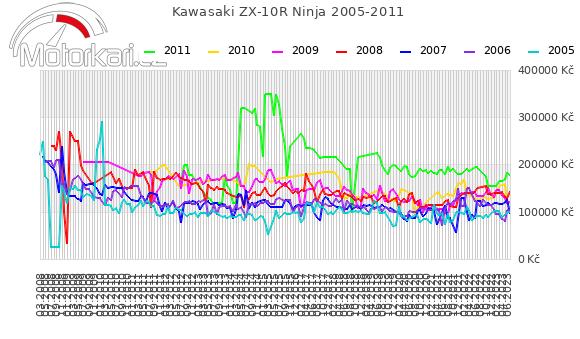 Kawasaki ZX-10R Ninja 2005-2011