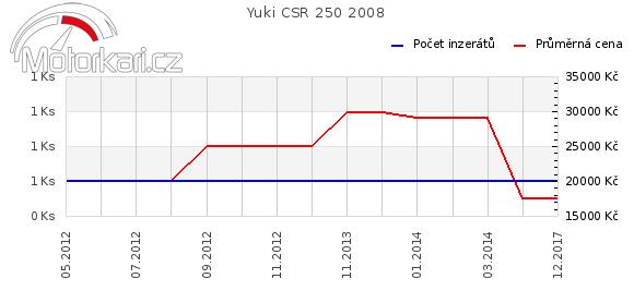 Yuki CSR 250 2008