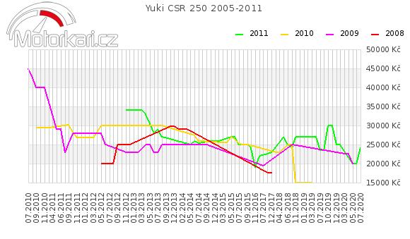 Yuki CSR 250 2005-2011