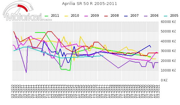 Aprilia SR 50 R 2005-2011