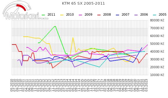 KTM 65 SX 2005-2011