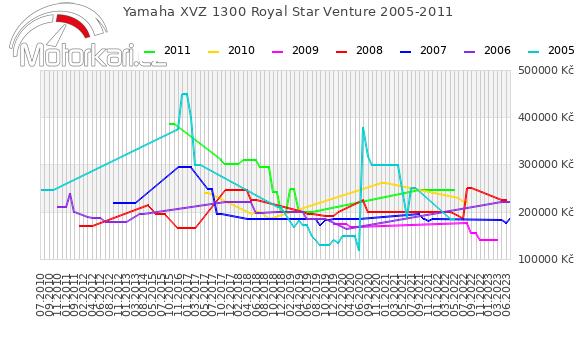 Yamaha XVZ 1300 Royal Star Venture 2005-2011