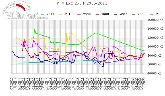 KTM EXC 250 F 2005-2011
