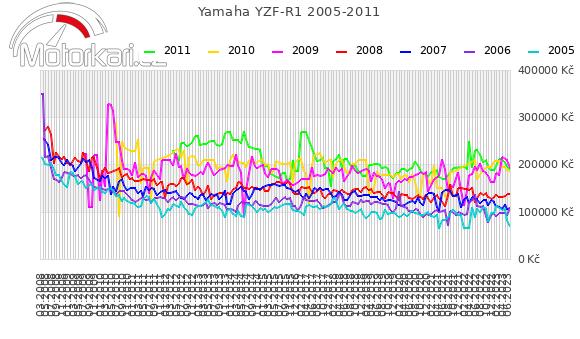 Yamaha YZF-R1 2005-2011